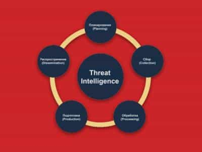 R-Vision оснастила свою платформу функционалом Threat Intelligence